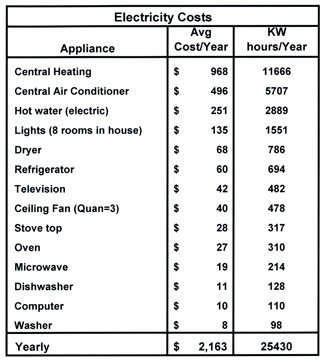 Appliance Costs