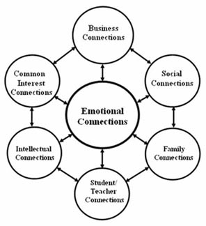 Emotional Connections