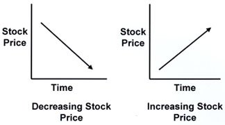 Stock Price Movement